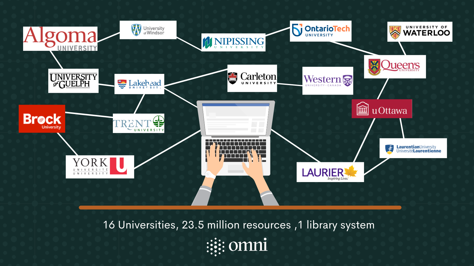 Logos of 16 University libraries participating in Omni